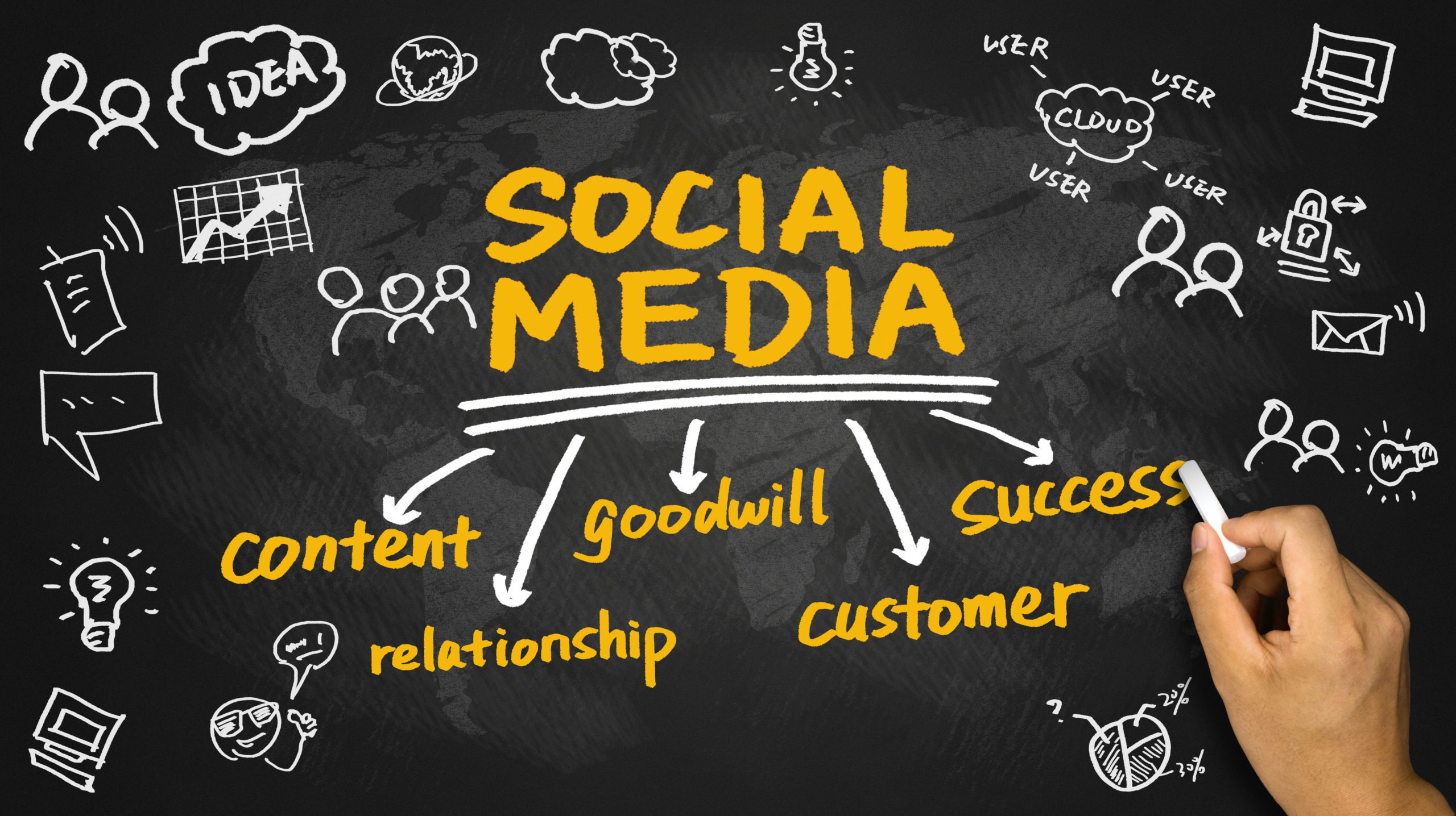 6 Ways Social Media Marketing Can Drive Sales To Your Business